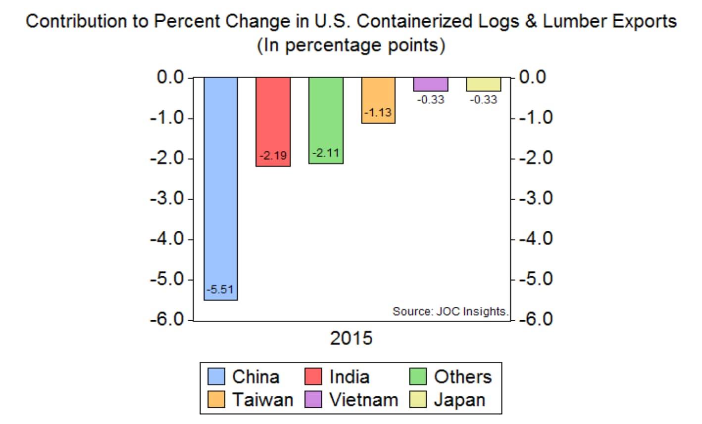 JOC Insights: US exports of logs & lumber