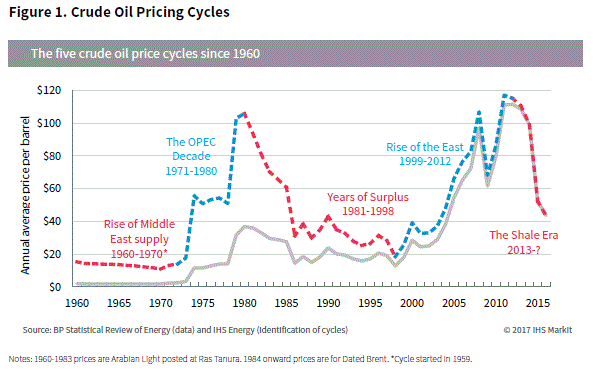 Understanding how fluctuating crude oil prices impact