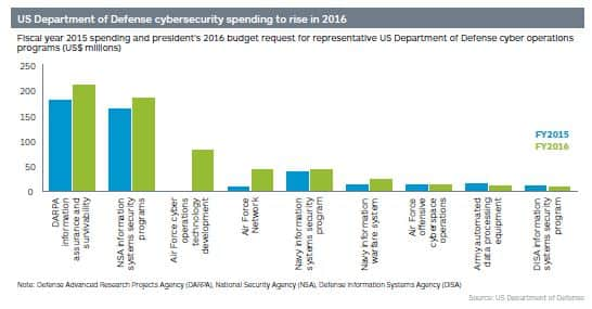 Fiscal year 2015 spending and president's 2016 budget request for representative US Department of Defense cyber operations