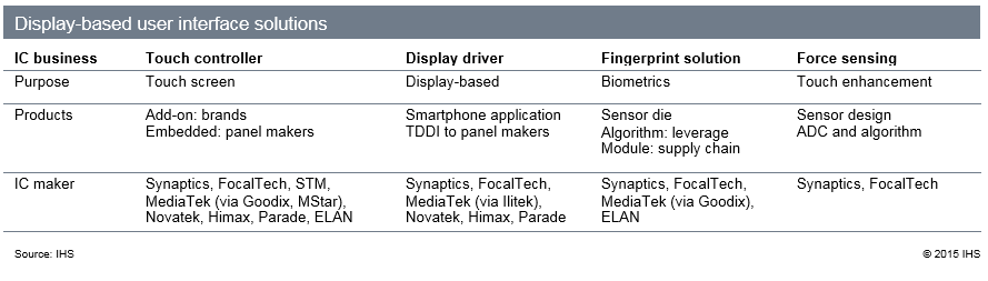 Display-based interface changing : touch panel, display