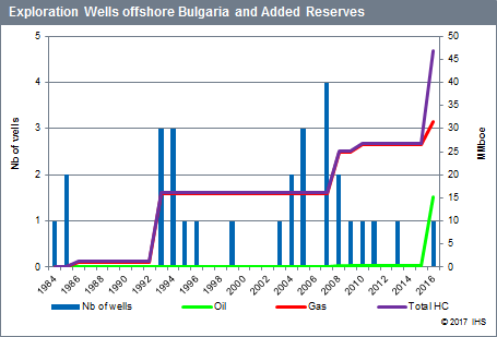 number of spuds and the volume of hydrocarbons discovered by year offshore Bulgaria