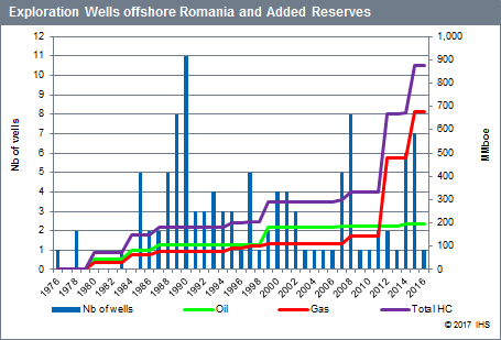 the number of spuds and the volume of hydrocarbons discovered by year offshore Romania