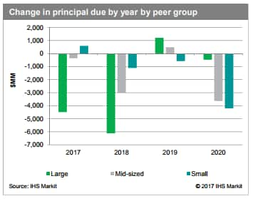 exploration and production peer groups principal debt