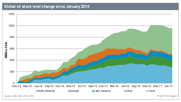global oil stock level change since January 2014