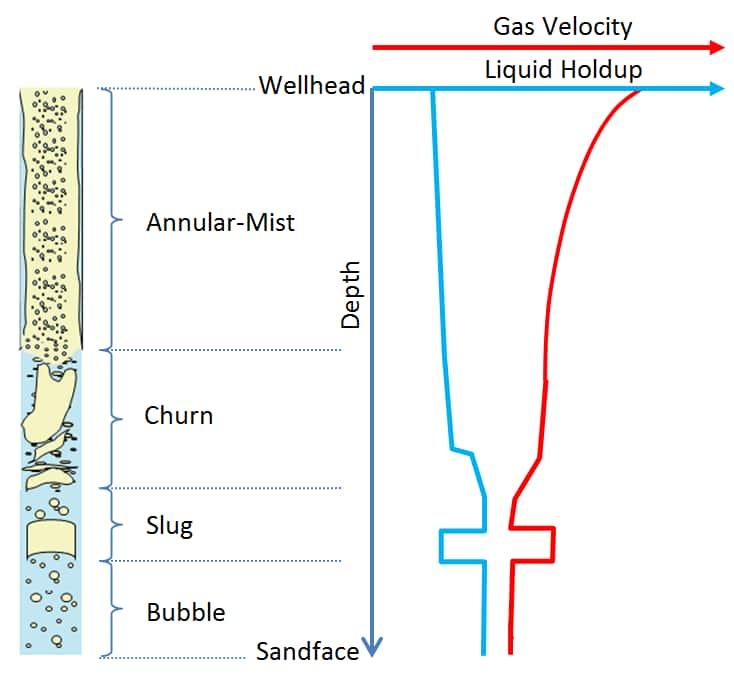 Understanding the basics of liquid loading | IHS Markit on