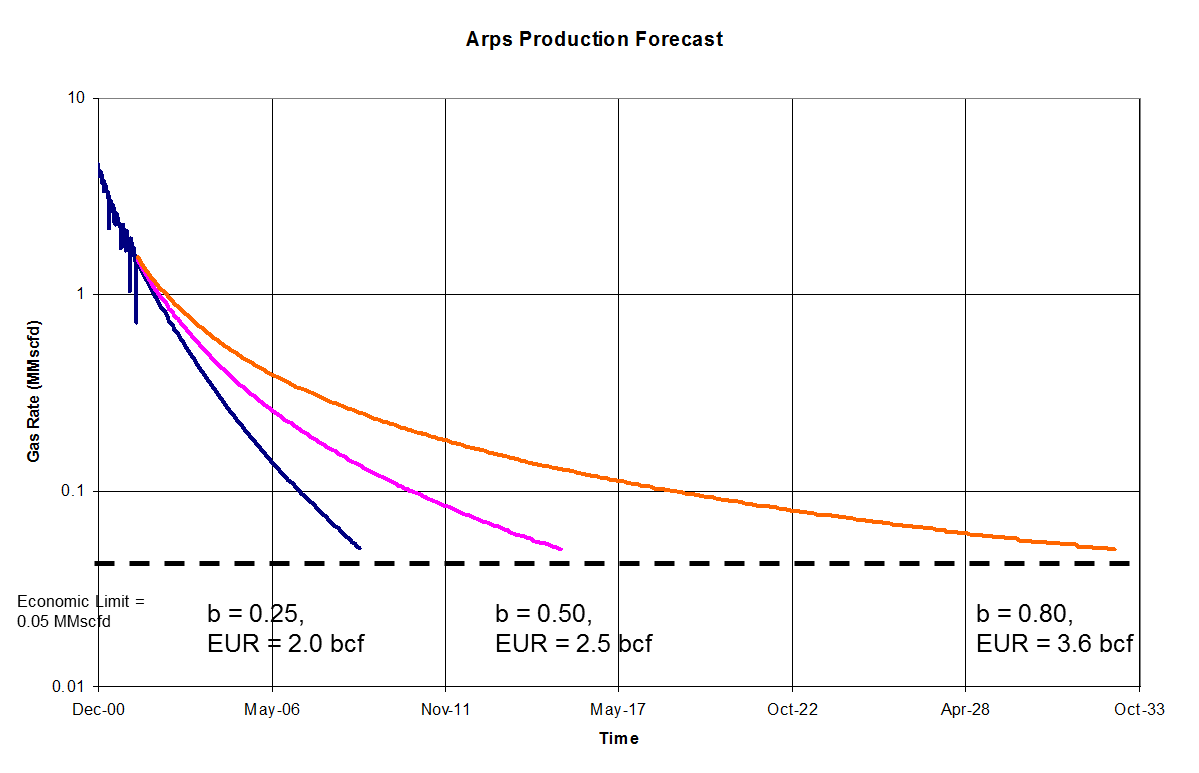 product forecast using rate transient analysis