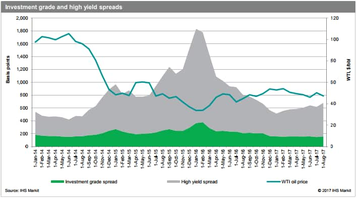 investment grade and high yield spreads