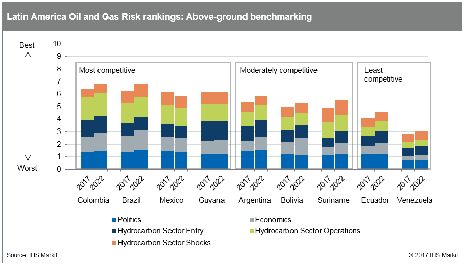 Latin America oil and gas risk ratings