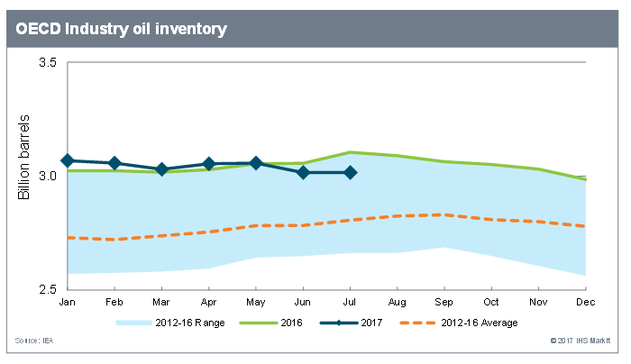 OECD industry oil inventory