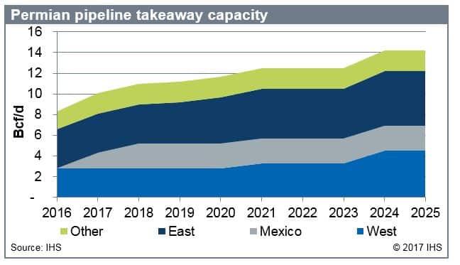 Southern Natural Gas Tariff
