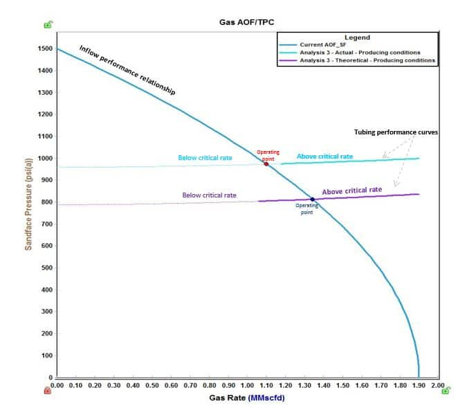 Understanding the basics of liquid loading   IHS Markit