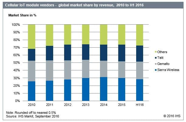 Cellular IoT module vendors market share by revenue, 2010 to H1 2016