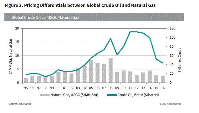Understanding how fluctuating crude oil prices impact petrochemical