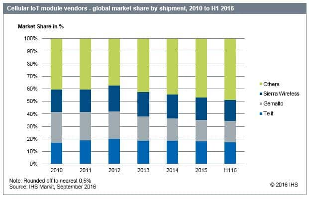 Cellular IoT module vendors market share by shipment, 2010 to H1 2016