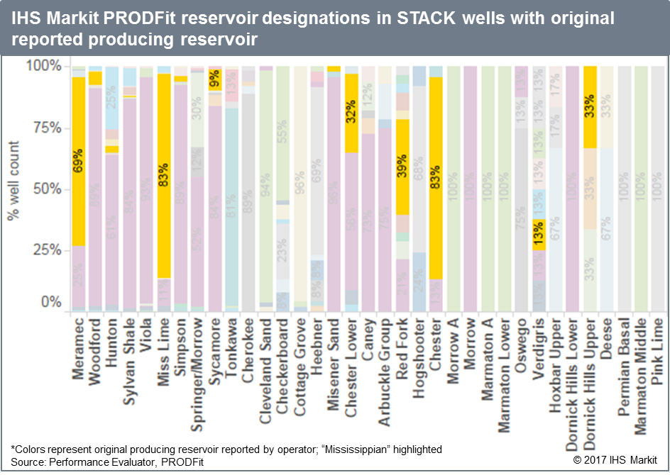 """Figure 4 Preliminary results show the lack of specificity in reporting in the STACK area. In the case of the Meramec, only 3% of Meramec wells were noted as such on public filings, while nearly 70% were classified as """"Mississippian""""."""