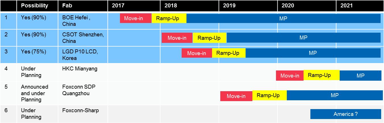 Gen 10.5 fab plan schedule