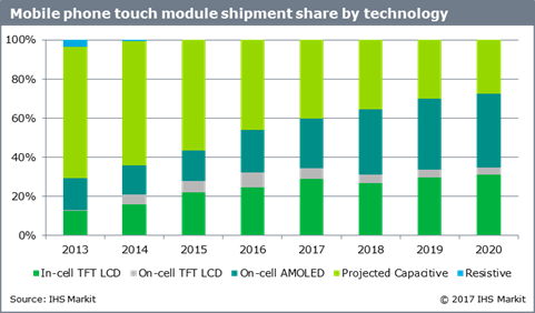 Mobile phone touch-module shipment share by technology