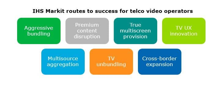 IHS Markit routes to success for telco video operators