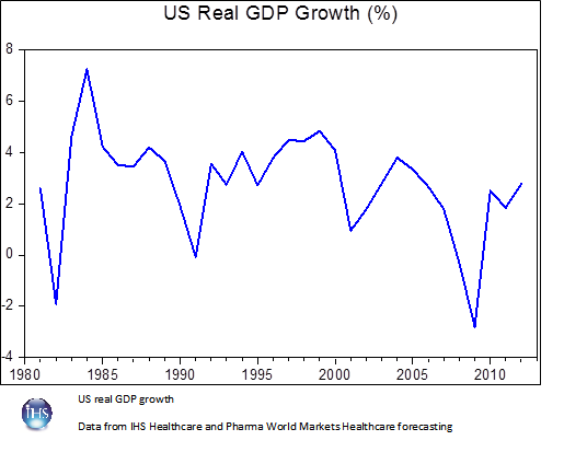 IHS_HealthcarePharma_WMHC_US_real_GDP_growth