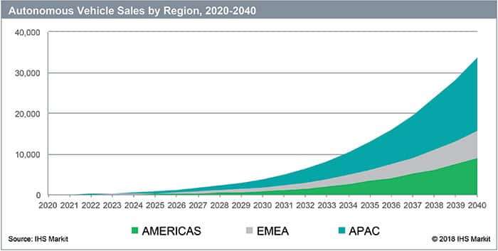 Automotive vehicle sales by region, 2020-2040