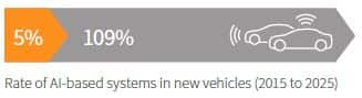 IHS Markit graphic on rate of AI-based systems in new vehicles from 2015 to 2025