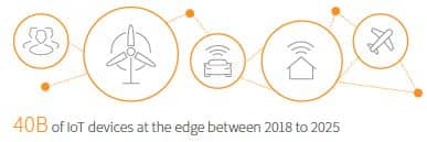 IHS Markit graphic of IoT devices at the edge between 2018 to 2025
