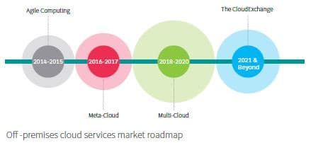 IHS Markit graphic of off-premises cloud services market roadmap