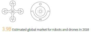 IHS Markit graphic of estimated global market for robots and drones in 2018