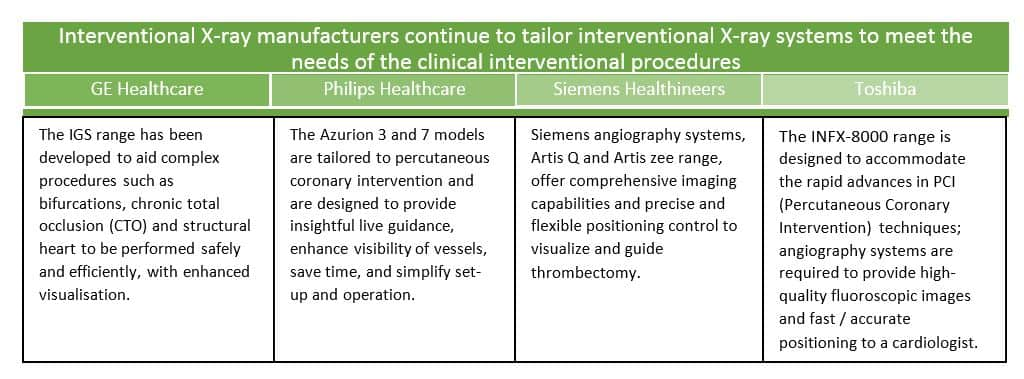 IHSMarkit chart of interventional X-ray manufacturers continuing to tailor interventional X-ray systems