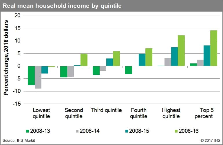 Real mean household income by quintile