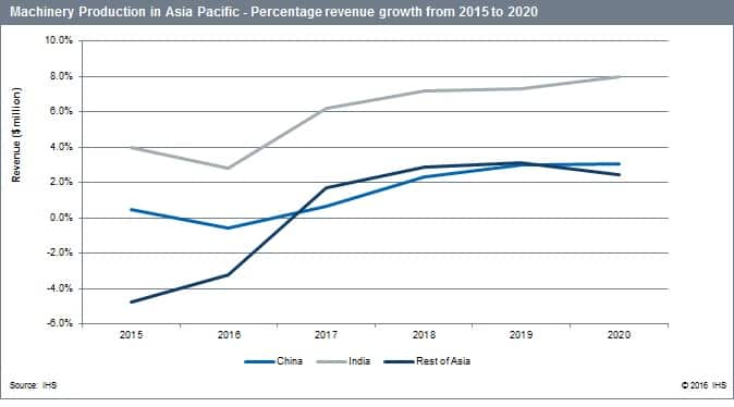 Machinery production in Asia-Pacific, percentage growth in revenue 2015-20