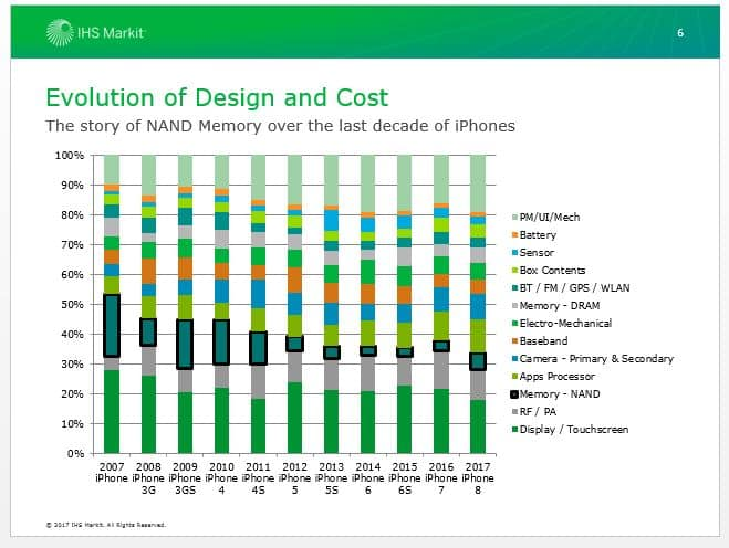 iPhone Evolution of Design and Cost