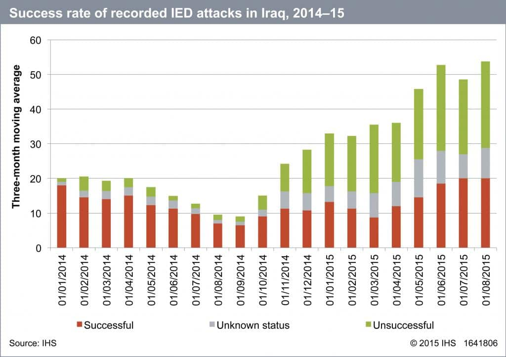 Success rate of recorded IED attacks in Iraq, 2014-15