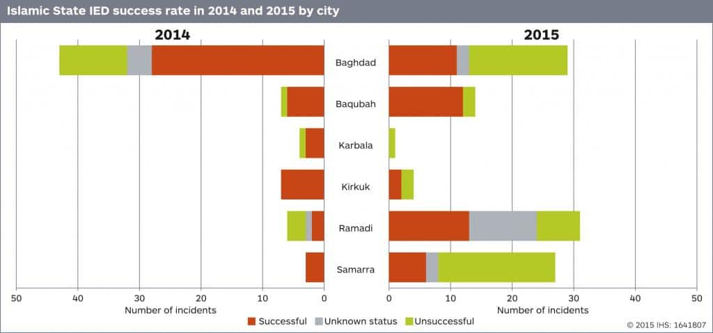 Islamic State IED success rate in 2014-15 by city