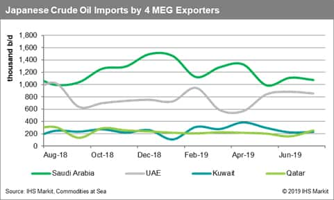 Japanese Crude Oil Imports by 4 MEG Exporters