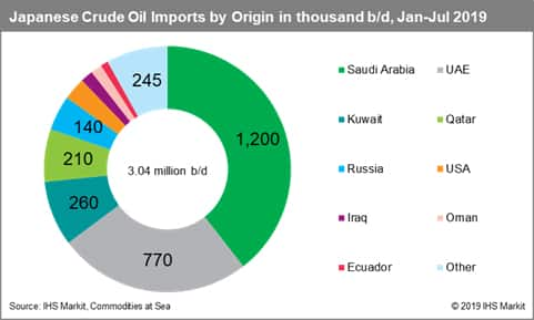 Japanese Crude Oil Imports by Origin