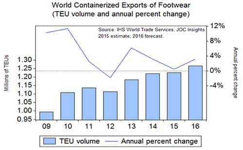 JOC Insights: World containerized trade of footwear