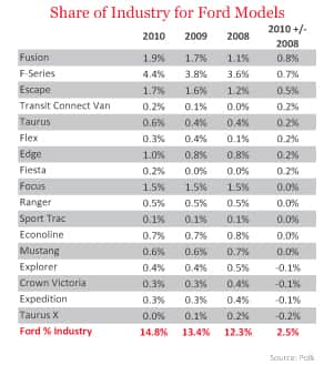 Share of Industry for Ford Models