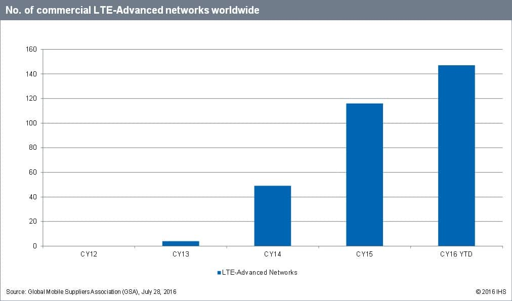 No. of commercial LTE-Advanced networks worldwide
