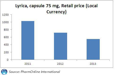 Lyrica retail price South Korea healthcare Blog Source POLI (IHS)