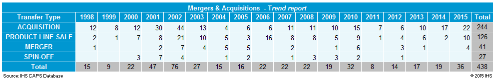 Merger & Acquisition Activity Among Electronic Components Companies