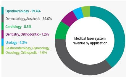 Medical laser system revenue by application
