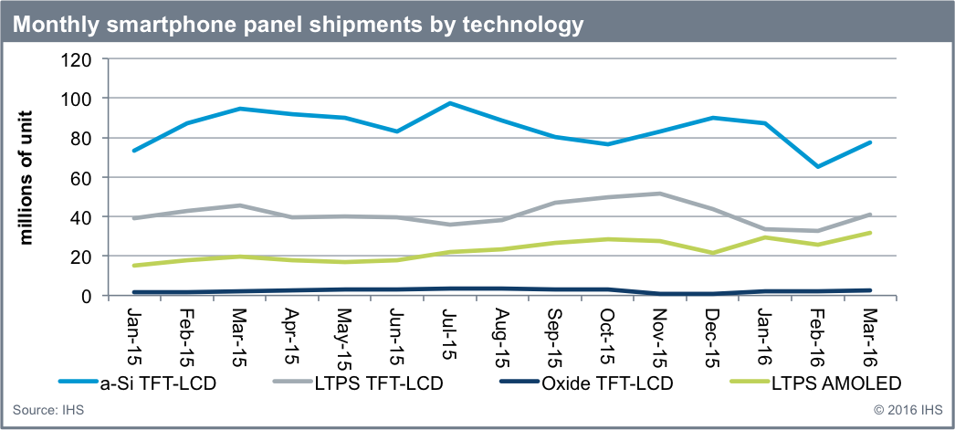 Smartphone Oled Shipments Reach Record High In March 2016