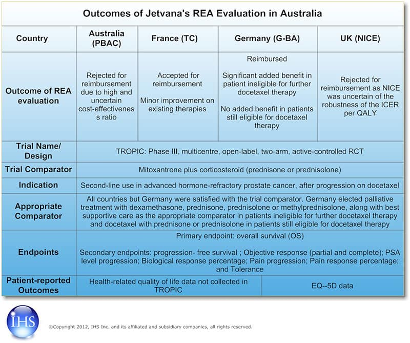 Outcomes of Jetvana's REA Evaluation in Australia, France, Germany, and United Kingdom
