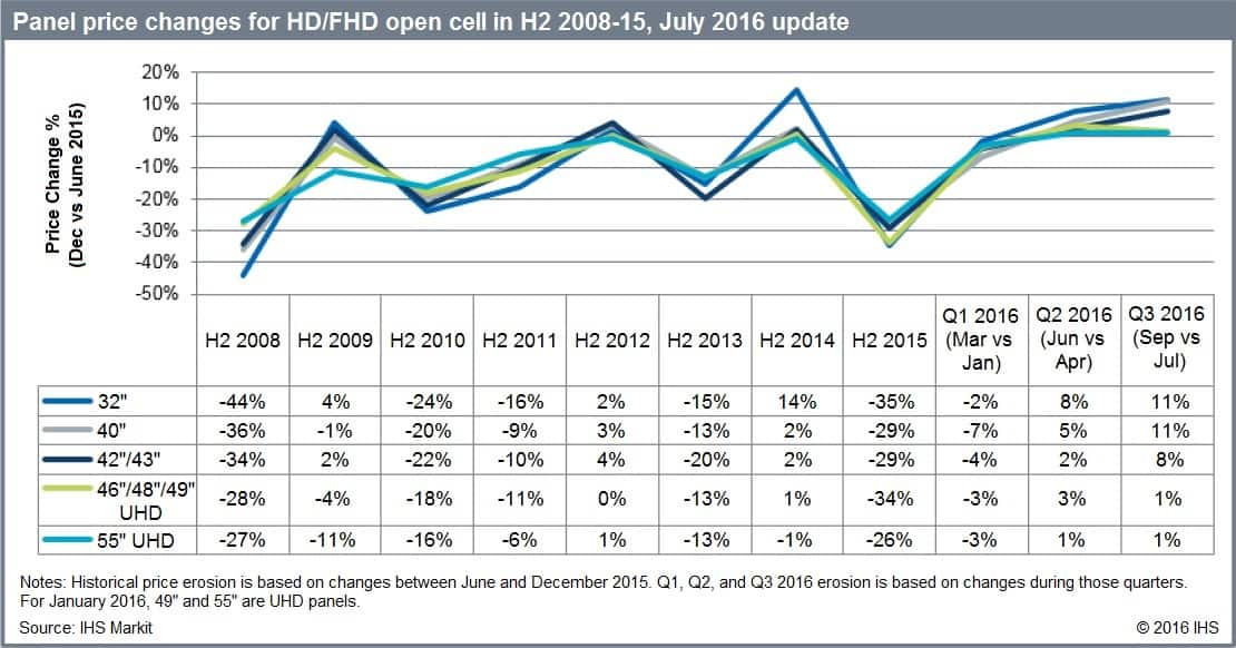 Panel price changes for HD/FHD open cell H2 2008-15