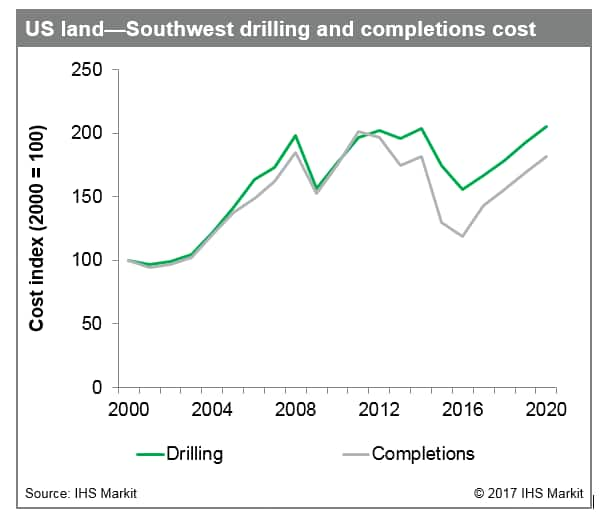 Pricing continues to dominate in the Permian