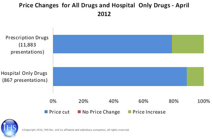 Price changes for all drugs and hospital only drugs in Greece, April 2012