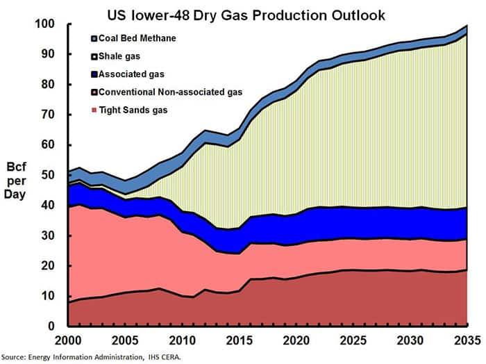 RS Dry Gas Production Outlook