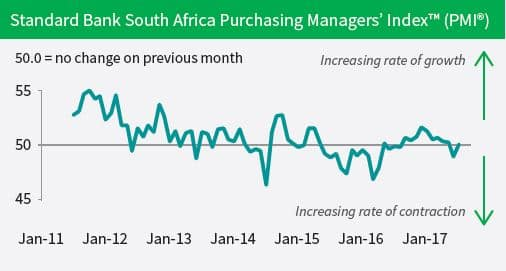 Standard Bank South Africa Purchasing Managers' Index™ (PMI®)