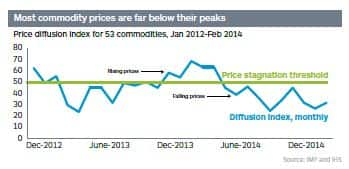 Price diffusion index for 53 commodities, Jan 2012-Feb 2014